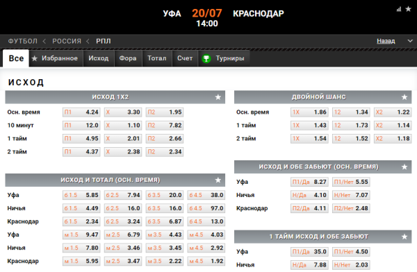 Прогноз на матч Уфа - Краснодар